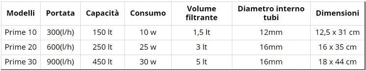 Hydor filtro esterno prime