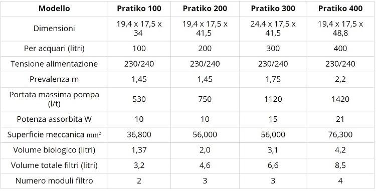 Askoll Pratiko 100 200 300 400