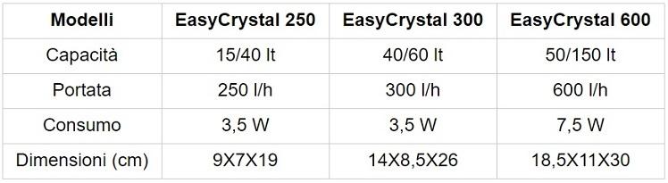Tetra filtro interno easycrystal acquario